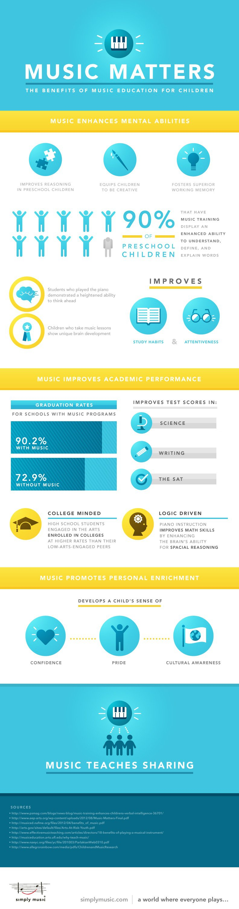 the benefits of music education essay
