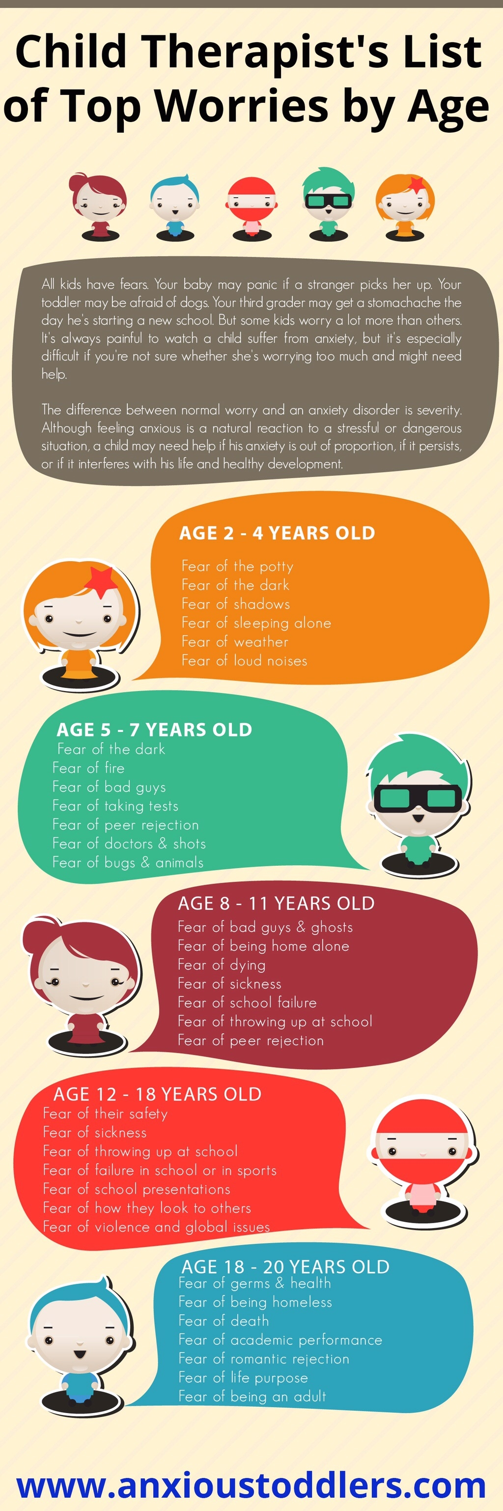childs-therapist-top-worries-by-age